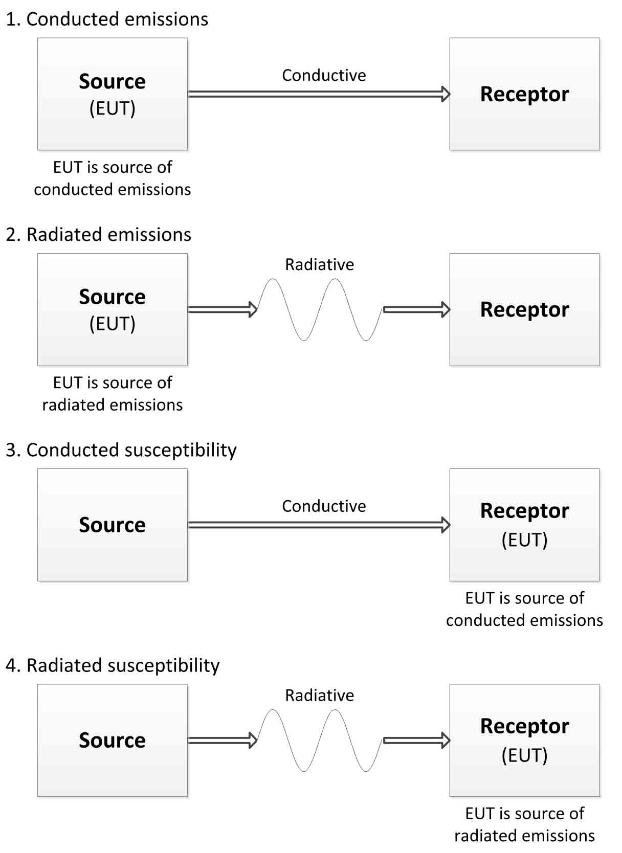 Electromagnetic compatibility emission and susceptibility classification
